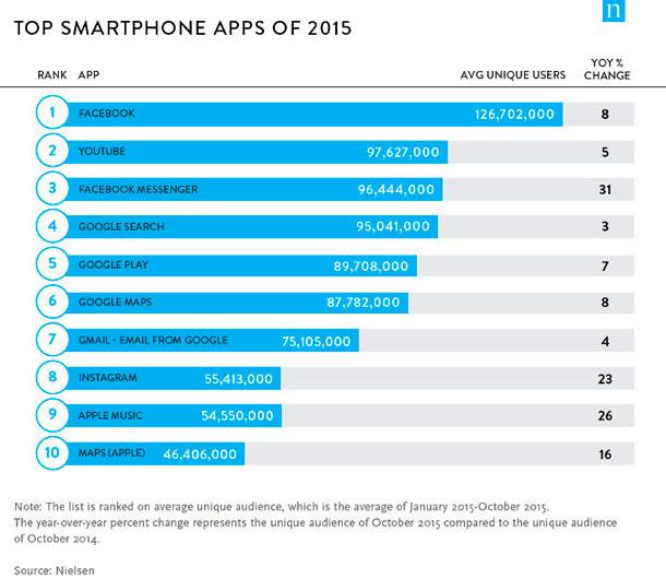 Aplicaciones-más-utilizadas-del-2015